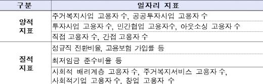 LH형 일자리 창출 지표. /자료=LH