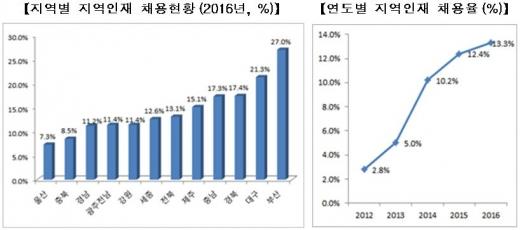 지역인재 채용 의무화. /자료=국토교통부 제공