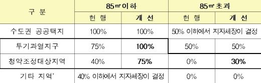 민영주택 가점제 적용비율 '현행·개선' 비교. /자료=국토부