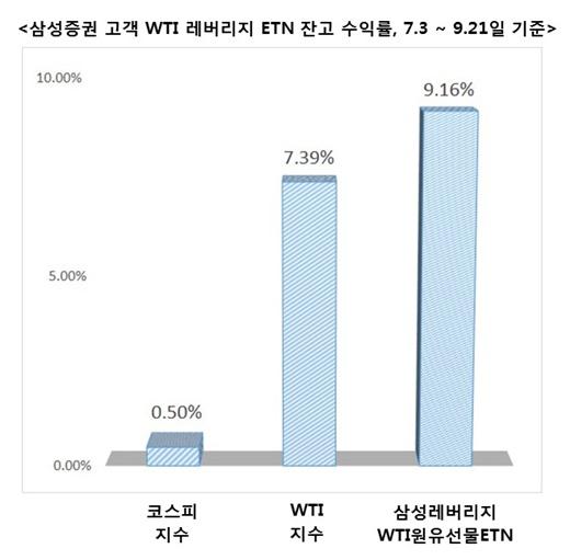 삼성증권 '레버리지 WTI원유 선물 ETN', 수익률 보니…