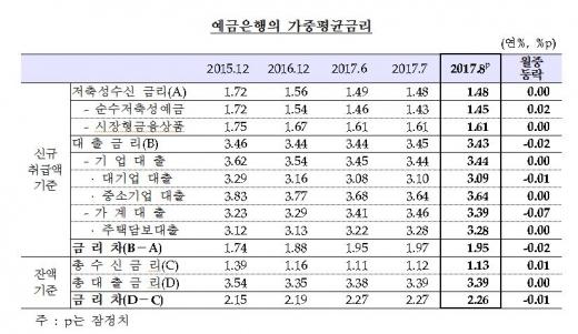 예금은행의 가중평균금리/자료=한국은행