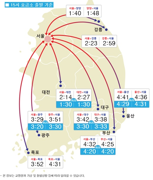 서울-각 도시별 소요시간. /사진=한국도로공사