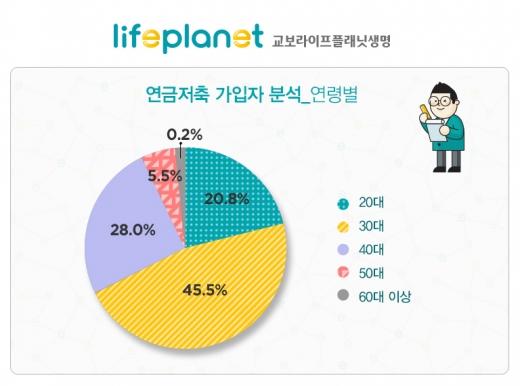 """교보라이프플래닛 """"연금저축보험 가입자 30% 추가납입 활용"""""""