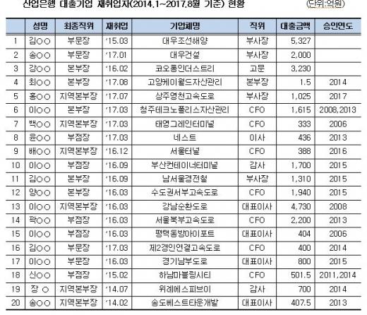 산업은행 대출기업 재취업자 현황/자료=김해영 의원실