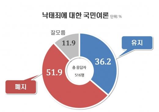 낙태죄 폐지 51.9%. /사진=리얼미터 제공
