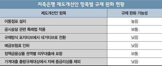 [단독] 금융위, '저축은행 규제완화' 카드 만지작… 내년 초 공식 브리핑