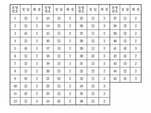 국어영역 정답표(홀수형)