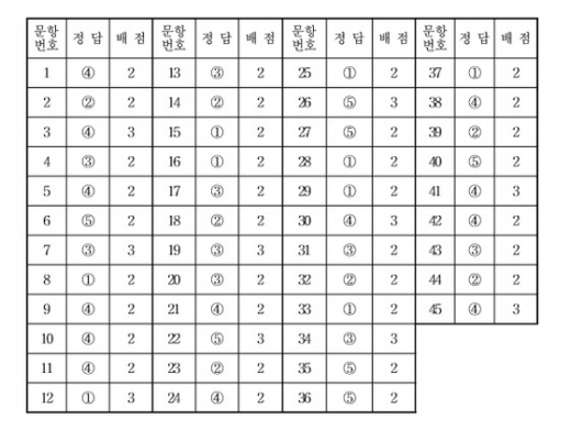 국어영역 정답표(짝수형)