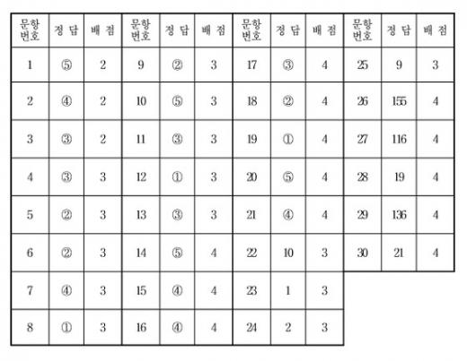 수학영역 가형 정답표(홀수형)