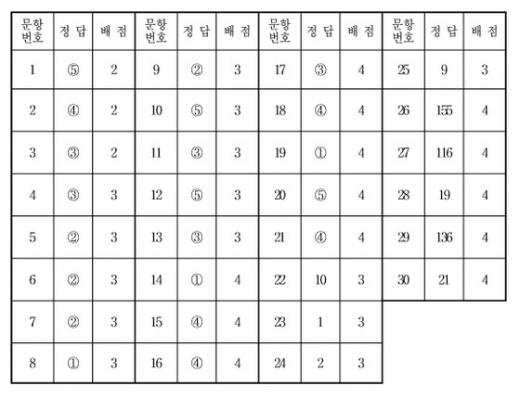 수학영역 가형 정답표(짝수형)