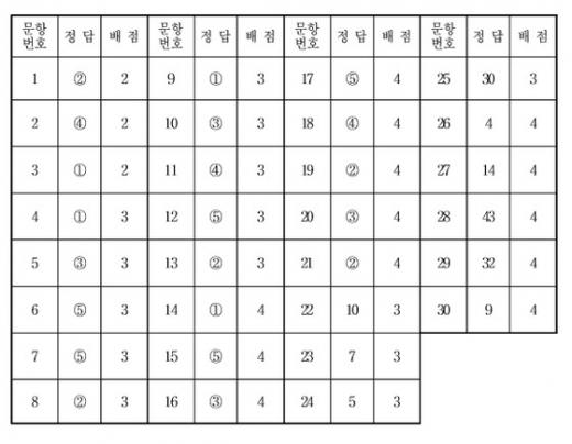 수학영역 나형 정답표(홀수형)