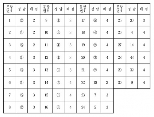 수학영역 나형 정답표(짝수형)