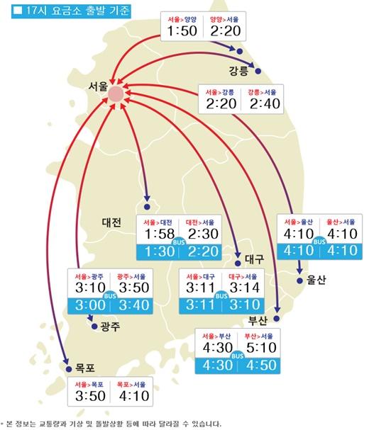 주요도시간 소요시간. /사진=한국도로공사