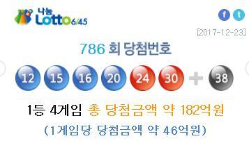 [나눔로또] 786회 당첨번호 '12, 15, 16, 20, 24, 30'+'38'… 1등 당첨금 45억5136만원