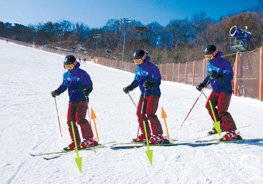 스키에 가하는 압력은 몸의 중심으로부터 스키를 향한다. 업 동작을 통해 몸의 중심이 위로 올라가는 것이 아니다. 녹색 화살표는 오른발 하중, 적색은 왼발 하중. 마치 피트니스클럽의 스텝핑 머신처럼 운동이 이루어진다. /사진제공=정우찬 프로