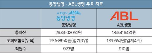 [머니S토리] '동양·ABL 한가족' 시기만 남았다?