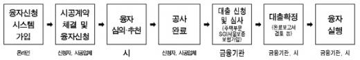 건물 에너지효율화 융자지원 절차. /자료=서울시