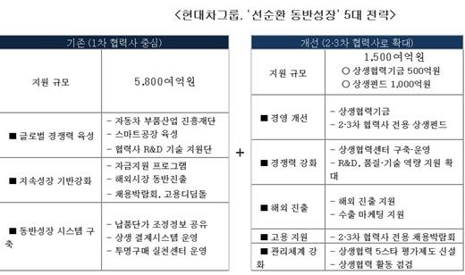 현대차그룹, 2‧3차 협력업체 지원에 1500억원 집행