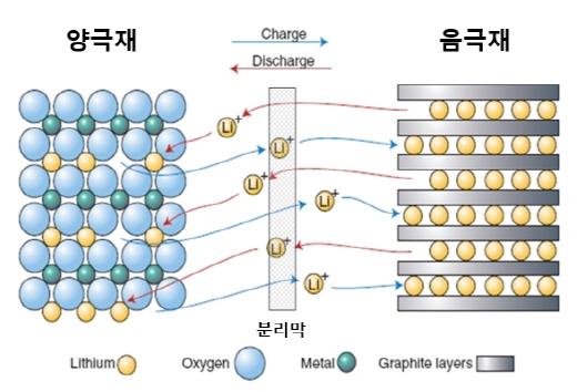 리튬이온전지 개념도. /사진=포스코 제공