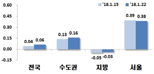전국 아파트 매매가지수 변동률.(단위: %)/자료=한국감정원