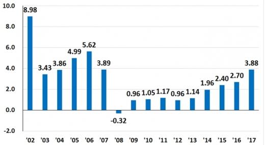2002~2017년 지가 상승률 추이. /표=국토부