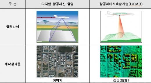 항공사진과 라이다 측량 기술 비교. /자료=서울시