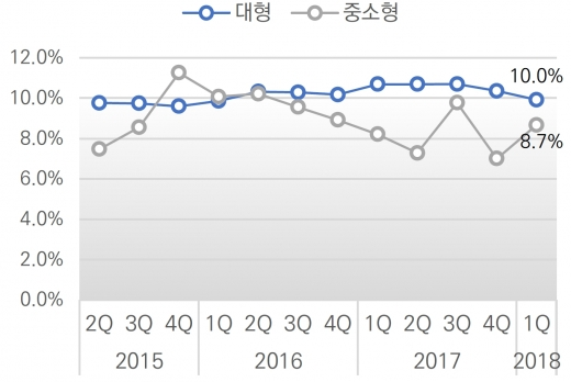 서울 지역 오피스 빌딩 공실률. /자료=알투코리아부동산투자자문