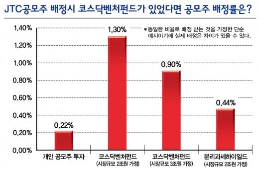 [코스닥벤처펀드 한달] 3주만에 2조원… '대박펀드' 될까