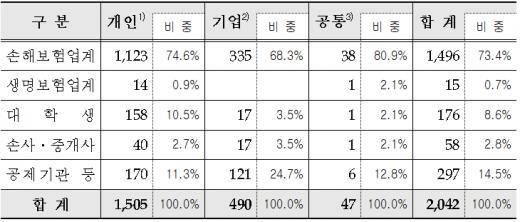 제16회 보험심사역 자격시험 응시신청 접수결과.(단위 : 명)/자료=보험연수원
