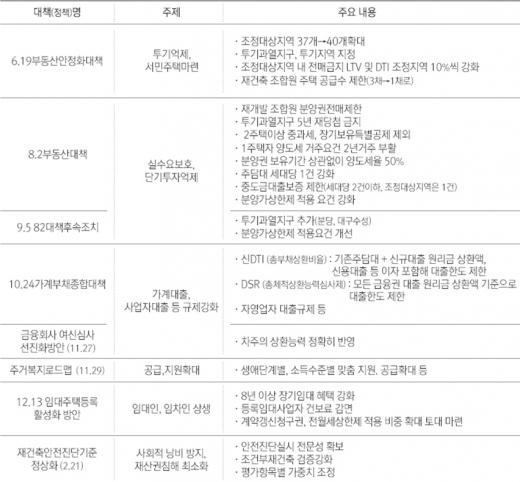 지난해 5월 문재인정부 출범 이후 발표된 부동산정책. /자료=부동산인포(출처: 국토부)