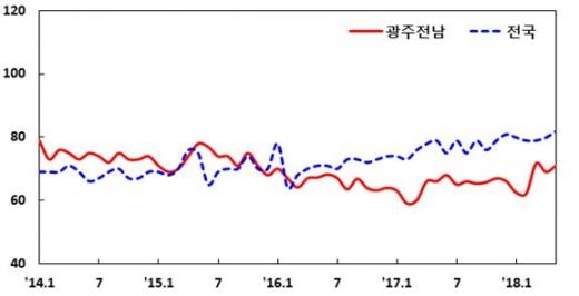 광주·전남 기업, 5월 경기 '호전'… 가장 큰 애로사항은?