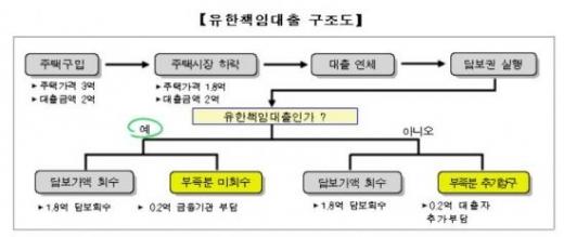 /자료=금융위원회