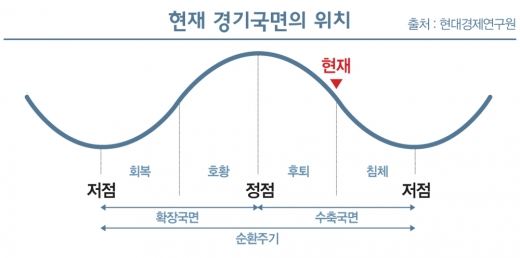 [불안한 한국경제] '흐름' 강조하다 '출구' 잃는다