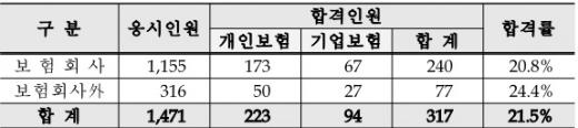 제16회 보험심사역 자격시험 결과.(단위:명)/자료=보험연수원