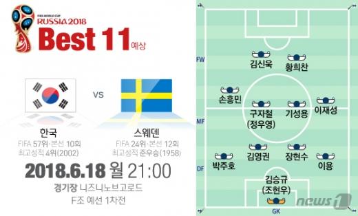 한국축구가 오늘(18일) 시작된다. 사진은 러시아 월드컵 조별예선 스웨덴전에 임할 축구대표팀 예상 베스트11. /그래픽=뉴스1 김일환,이은주 디자이너