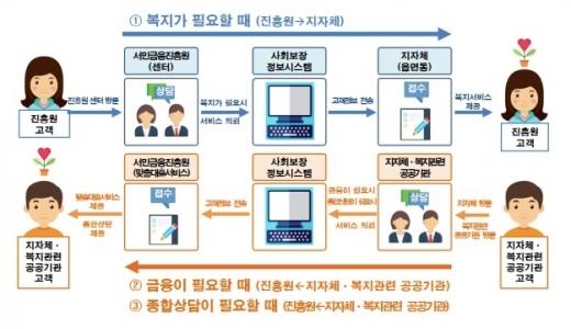 /자료=서민금융진흥원