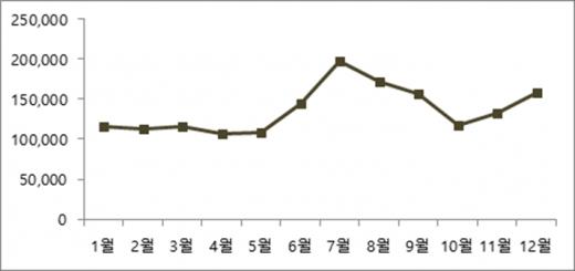 예스24 2017년 월별 소설 판매량