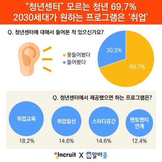 """2030세대 69%,""""청년센터가 뭐죠?""""…정부의 2018 일자리 대책"""