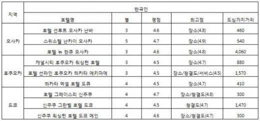 한국인이 선호하는 일본 오사카, 후쿠오카, 도쿄의 숙소 선호. /자료제공=트립닷컴