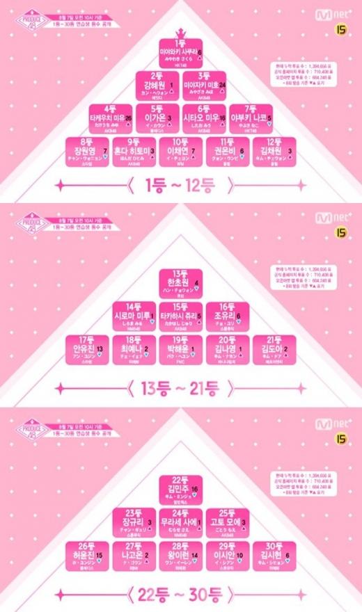 프로듀스48 순위./사진=Mnet 캡처