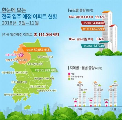 광주·전남, 9~11월 총 5418가구 집들이