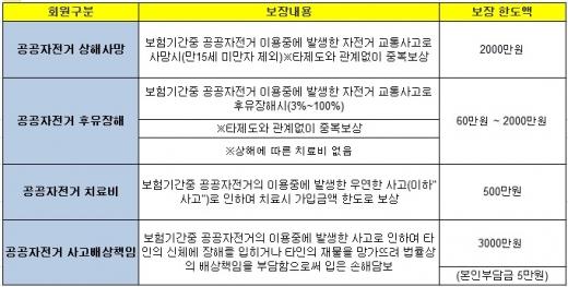 서울시 따릉이 보험 보장 내용./사진=서울시 따릉이 홈페이지 캡처