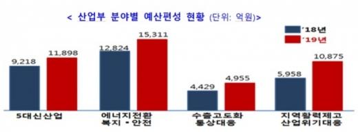 산업부, 내년 예산 7조6708억원… '5대 신산업' 집중 투자