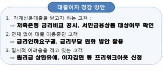 /자료=금융감독원