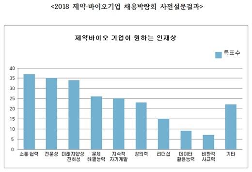 /그래프=한국제약바이오협회