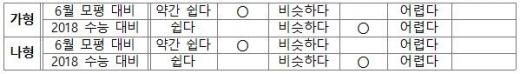 """2018 9월 모의고사 수학, 비상교육 """"2018 수능과 비슷… 등급컷 92점 예상"""""""