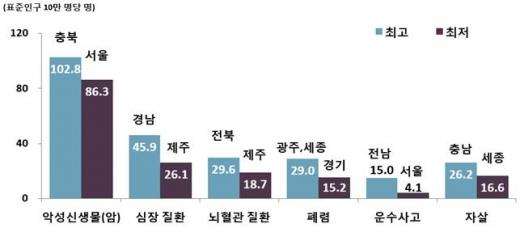 광주·전남, '폐렴·교통사고' 사망률 전국 최고