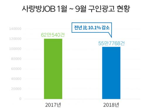 '불황의 그늘' 광주, 구인 광고도 '뚝'