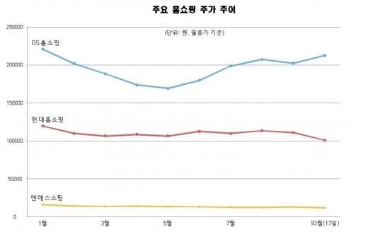 /그래프=홍승우 기자