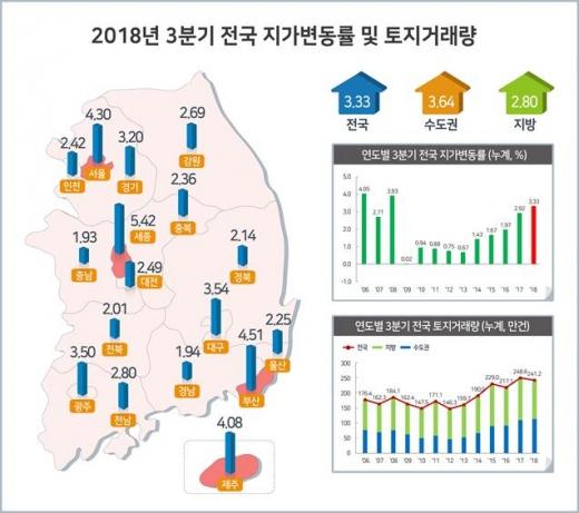 광주·전남, 올해 땅값 3.5·2.8% 상승